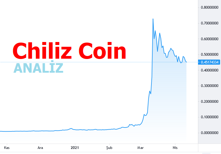 Chiliz Coin Hedef Fiyat