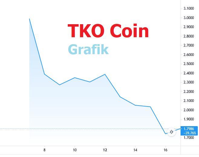 TKO Coin Grafik