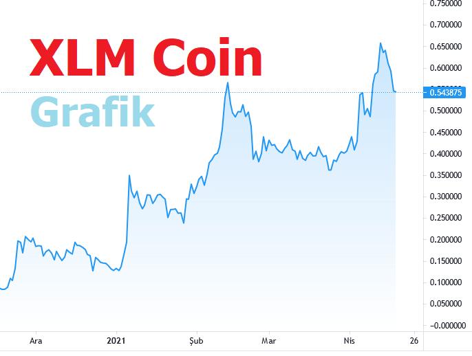 XLM Coin Grafik