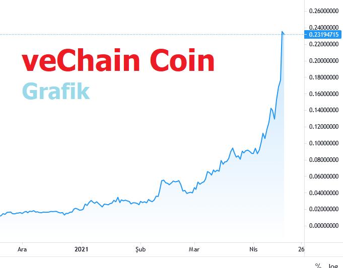 veChain Coin Haberleri