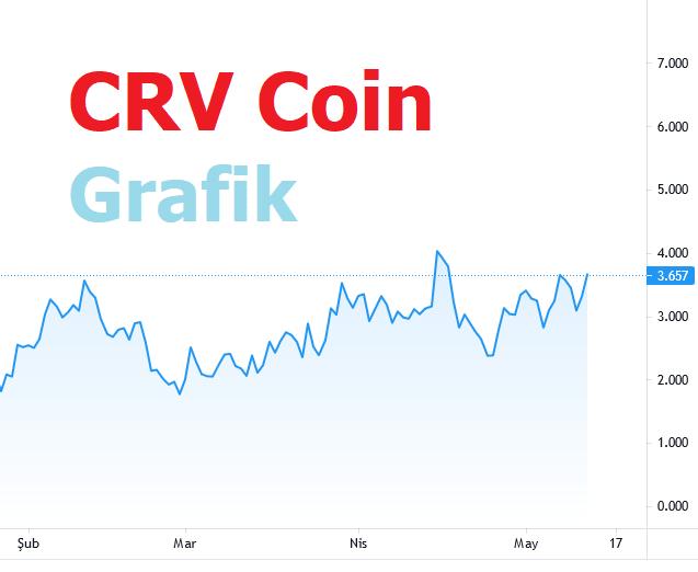 Crv Coin Yorum