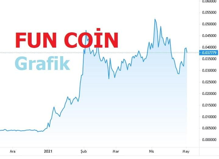 Fun coin yorum 2021