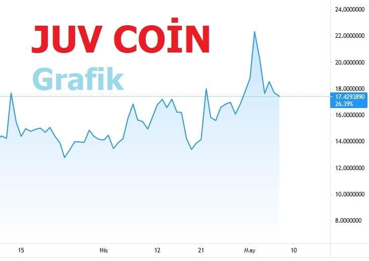 Juventus Coin Yükselir Mi?