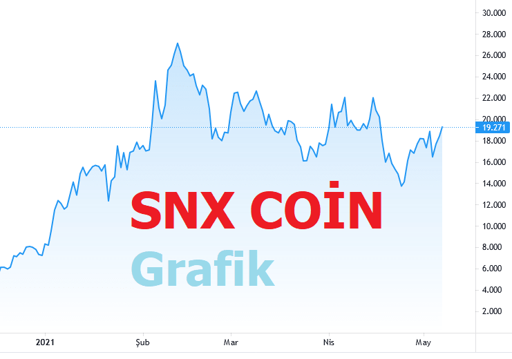Snx Coin Haberleri