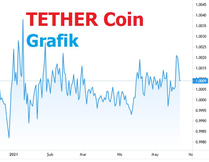 Tether Coin Yorum 2021