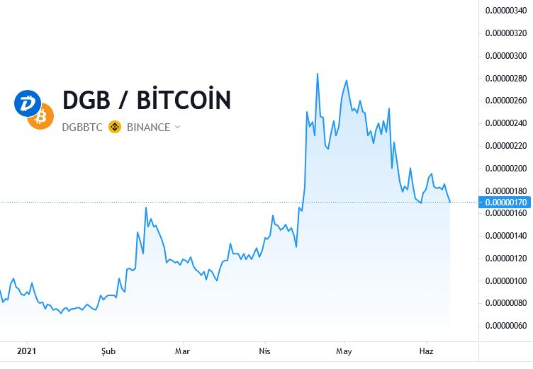 Digibyte Coin Grafik