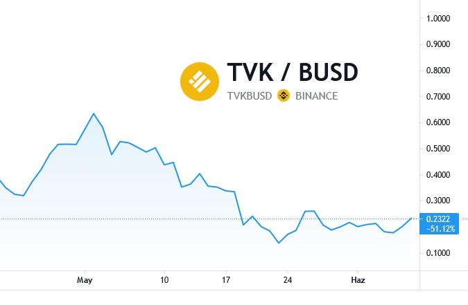 TVK Coin Yorum 2021