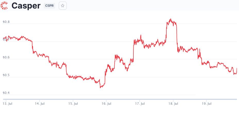 Casper Coin Geleceği 2021 - CSPR Coin Yorumları