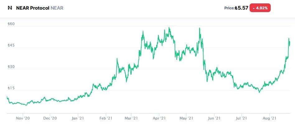 Near Coin Geleceği 2021 - Near Coin Alınır Mı?