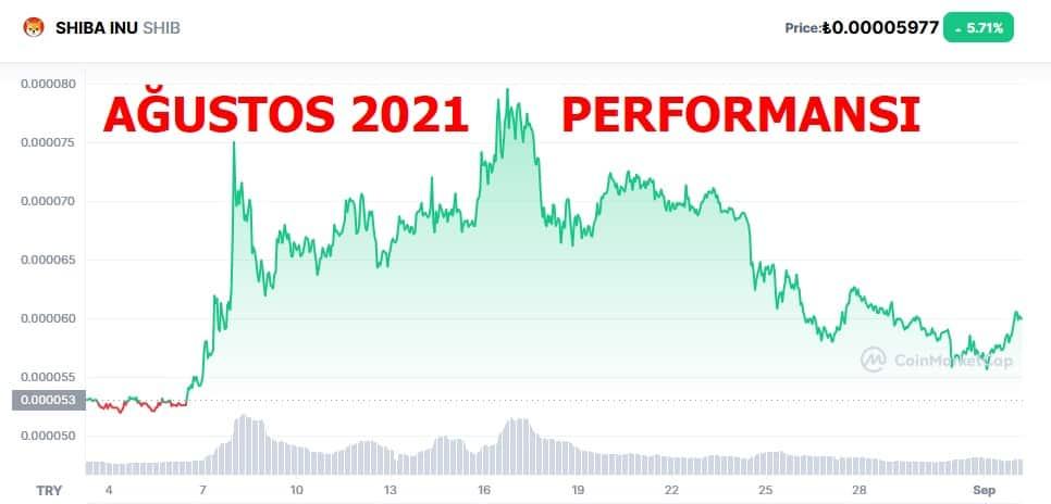 Shiba Coin Geleceği 2021 - Shib Coin Yorum Eylül 2021